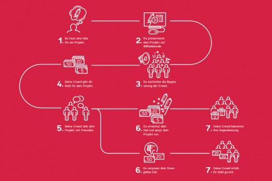 Anleitung wie funktioniert Crowdfunding auf 99 Funken. Entwicklung und Corporate Design stammt von CROMATICS